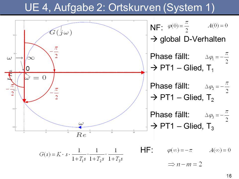 16 UE 4, Aufgabe 2: Ortskurven (System 1) NF: global D-Verhalten Phase fällt: PT1 – Glied, T 1 Phase fällt: PT1 – Glied, T 2 Phase fällt: PT1 – Glied,