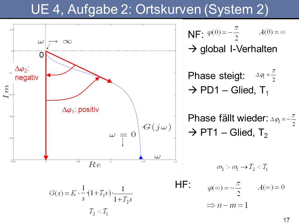 17 UE 4, Aufgabe 2: Ortskurven (System 2) NF: global I-Verhalten Phase steigt: PD1 – Glied, T 1 Phase fällt wieder: PT1 – Glied, T 2 1 : positiv HF: 2