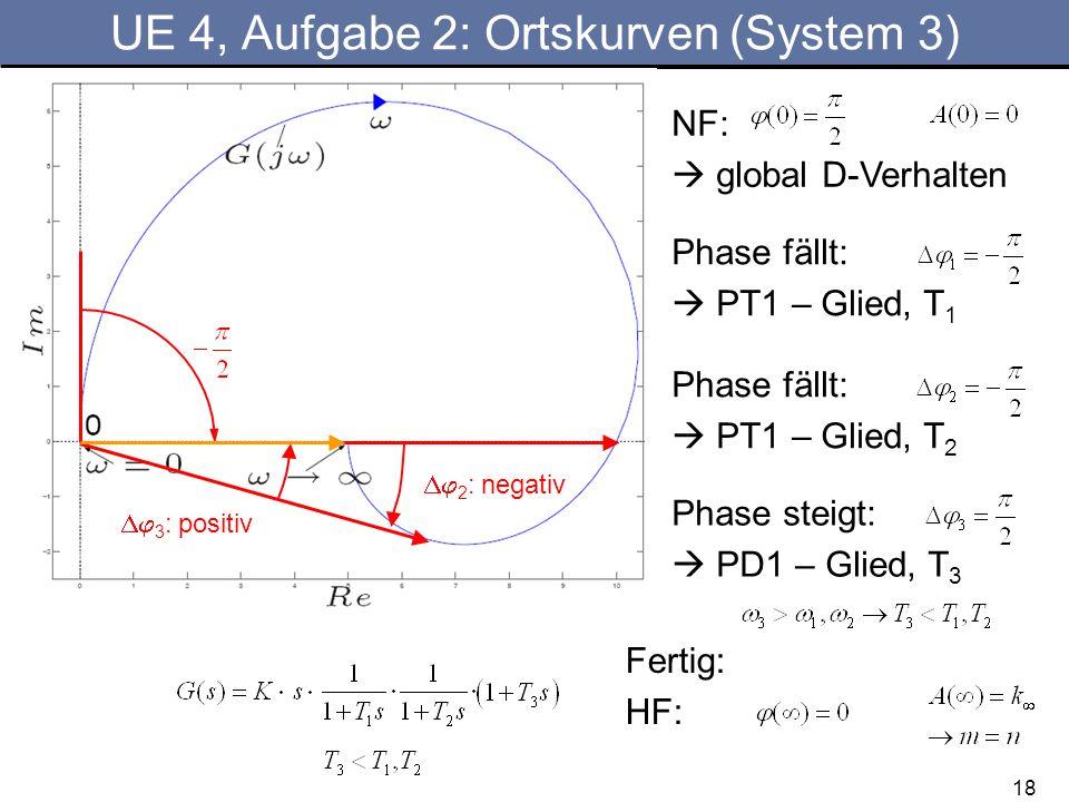 18 UE 4, Aufgabe 2: Ortskurven (System 3) NF: global D-Verhalten Fertig: HF: Phase fällt: PT1 – Glied, T 1 Phase fällt: PT1 – Glied, T 2 Phase steigt: