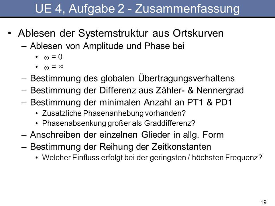 19 UE 4, Aufgabe 2 - Zusammenfassung Ablesen der Systemstruktur aus Ortskurven –Ablesen von Amplitude und Phase bei = 0 = –Bestimmung des globalen Übe