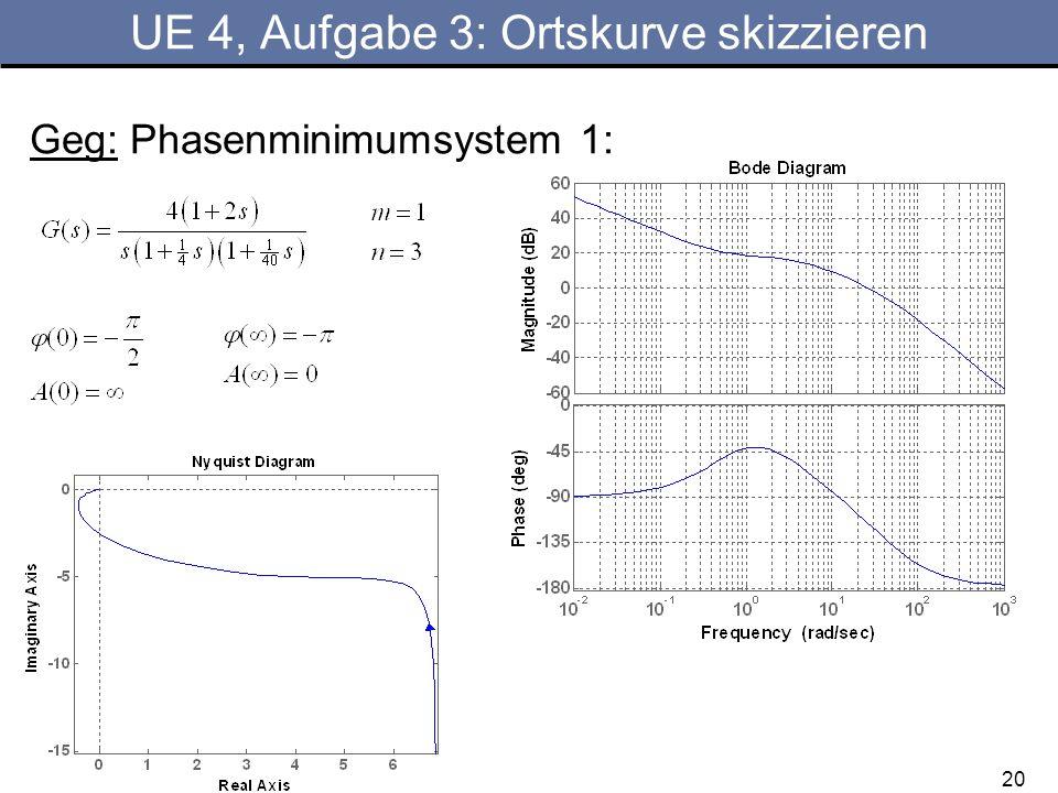 20 UE 4, Aufgabe 3: Ortskurve skizzieren Geg: Phasenminimumsystem 1: