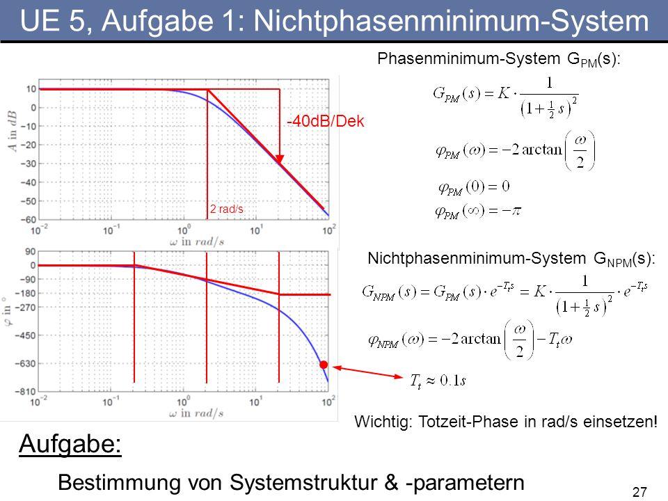 27 UE 5, Aufgabe 1: Nichtphasenminimum-System Aufgabe: Bestimmung von Systemstruktur & -parametern -40dB/Dek 2 rad/s Phasenminimum-System G PM (s): Wi