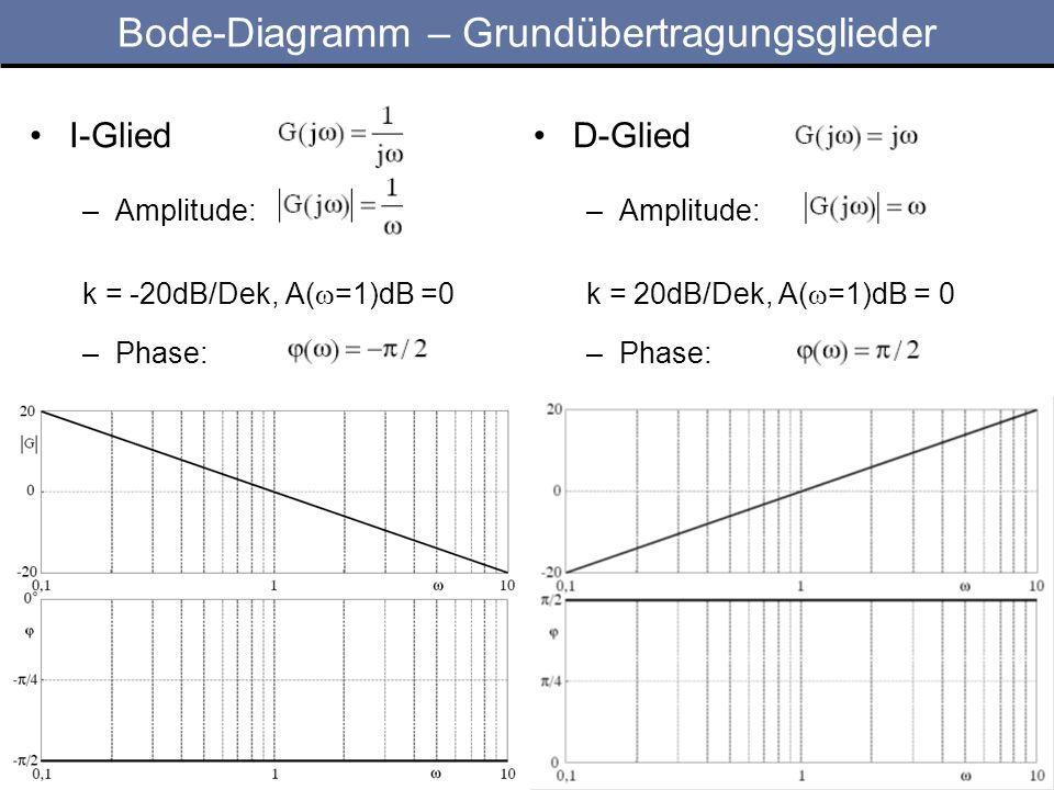 Bode-Diagramm – Grundübertragungsglieder I-Glied –Amplitude: k = -20dB/Dek, A( =1)dB =0 –Phase: D-Glied –Amplitude: k = 20dB/Dek, A( =1)dB = 0 –Phase: