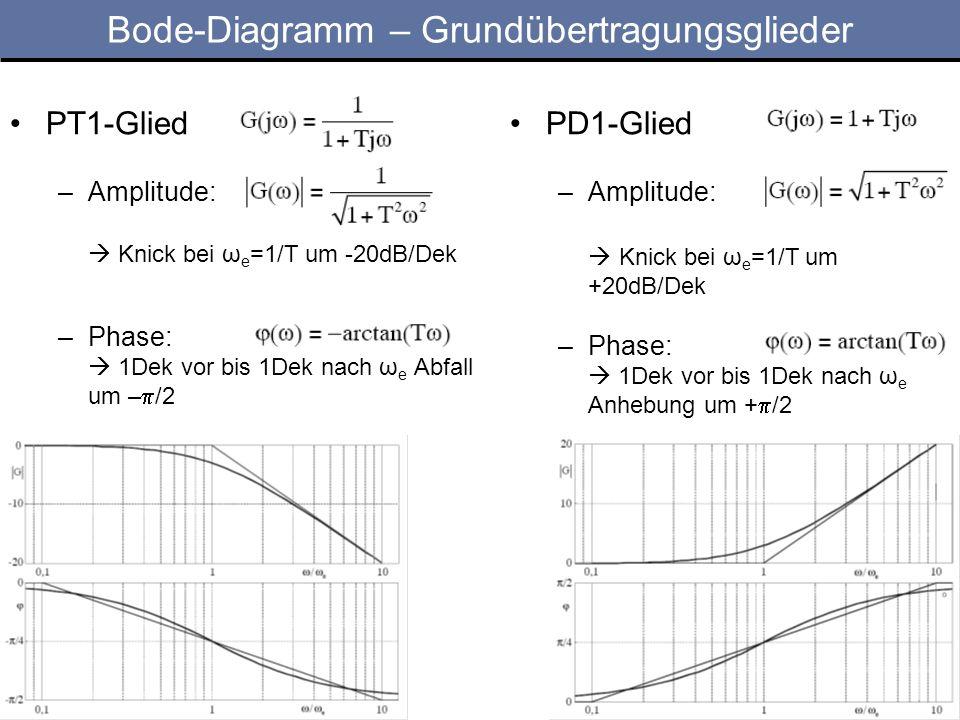 Bode-Diagramm – Grundübertragungsglieder PT1-Glied –Amplitude: Knick bei ω e =1/T um -20dB/Dek –Phase: 1Dek vor bis 1Dek nach ω e Abfall um – /2 PD1-G