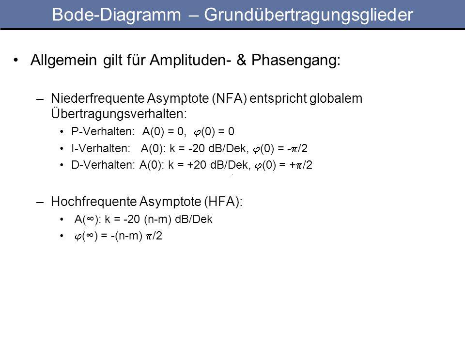 Bode-Diagramm – Grundübertragungsglieder Allgemein gilt für Amplituden- & Phasengang: –Niederfrequente Asymptote (NFA) entspricht globalem Übertragung