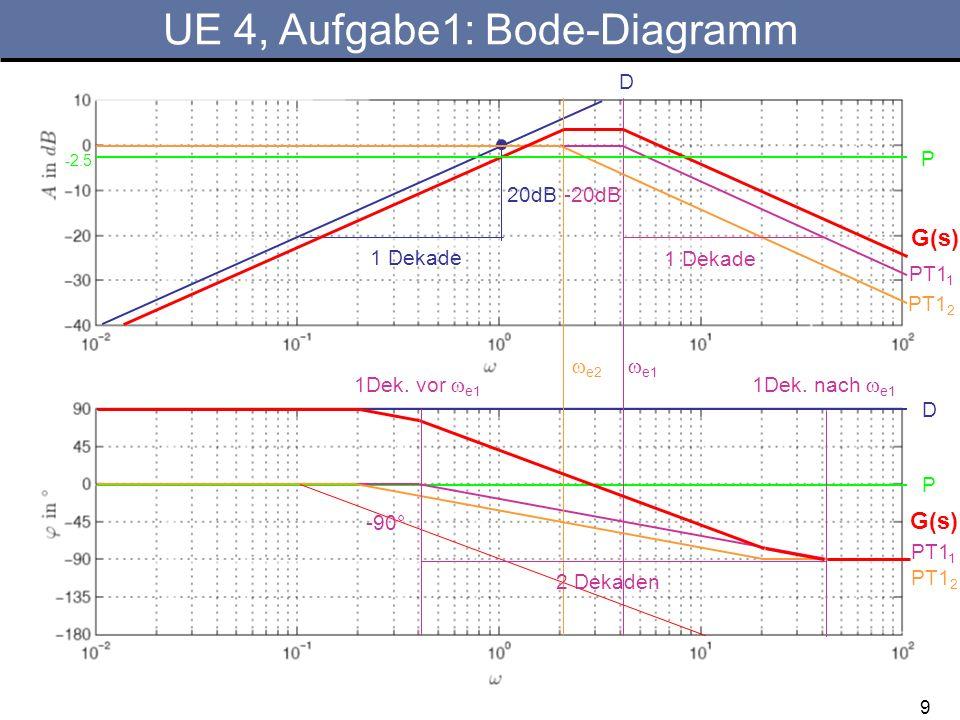9 UE 4, Aufgabe1: Bode-Diagramm P 20dB 1 Dekade D D PT1 1 e1 PT1 1 e2 PT1 2 G(s) 1 Dekade -20dB P -2.5 1Dek. vor e1 1Dek. nach e1 -90° 2 Dekaden