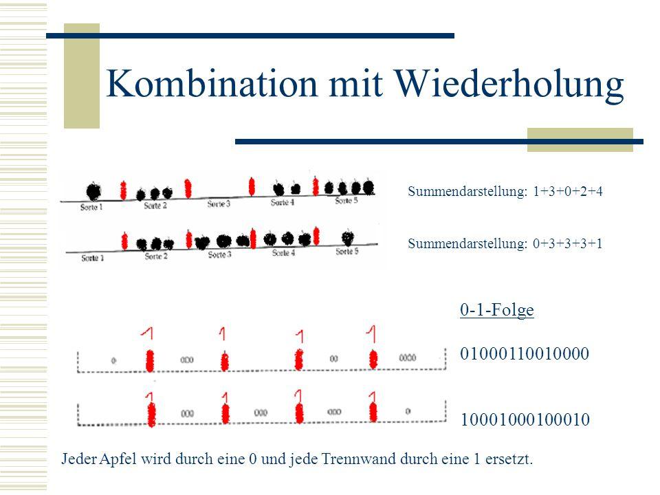 Kombination mit Wiederholung Summendarstellung: 1+3+0+2+4 Summendarstellung: 0+3+3+3+1 Jeder Apfel wird durch eine 0 und jede Trennwand durch eine 1 e