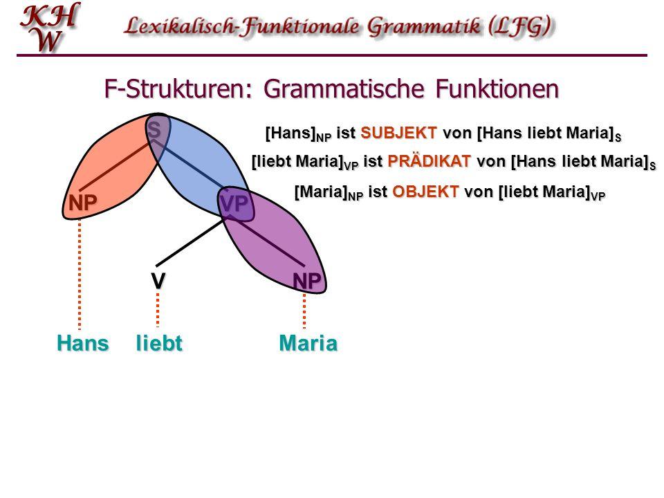 F-Strukturen: Grammatische Funktionen NP VPSVNP HansliebtMaria [Hans] NP ist SUBJEKT von [Hans liebt Maria] S [liebt Maria] VP ist PRÄDIKAT von [Hans