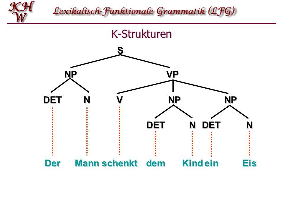 K-Strukturen DerMannschenkt NPVPSVNPDETN DETN NP DETN demKindeinEis