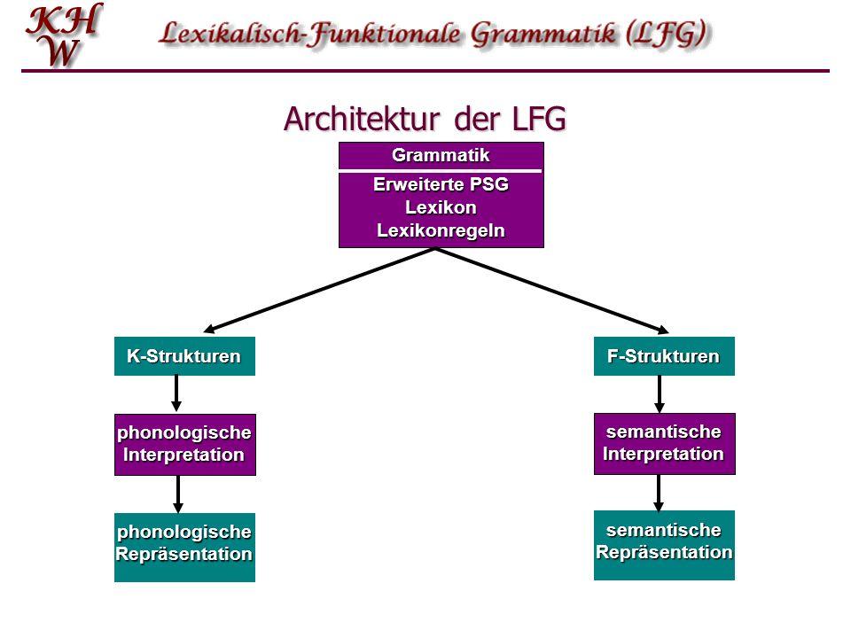 Grammatik Erweiterte PSG LexikonLexikonregeln K-Strukturen F-Strukturen phonologische Interpretation semantische Interpretation phonologischeRepräsent