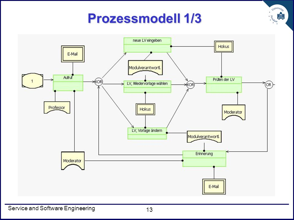 Service and Software Engineering 13 Prozessmodell 1/3