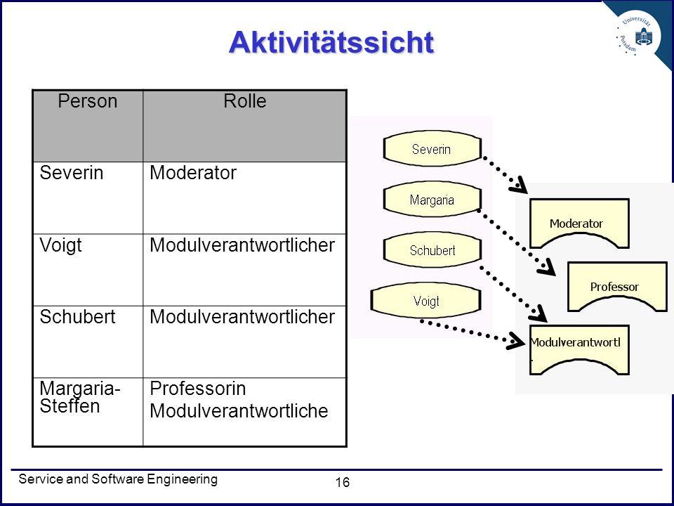 Service and Software Engineering 16 Aktivitätssicht PersonRolle SeverinModerator VoigtModulverantwortlicher SchubertModulverantwortlicher Margaria- St