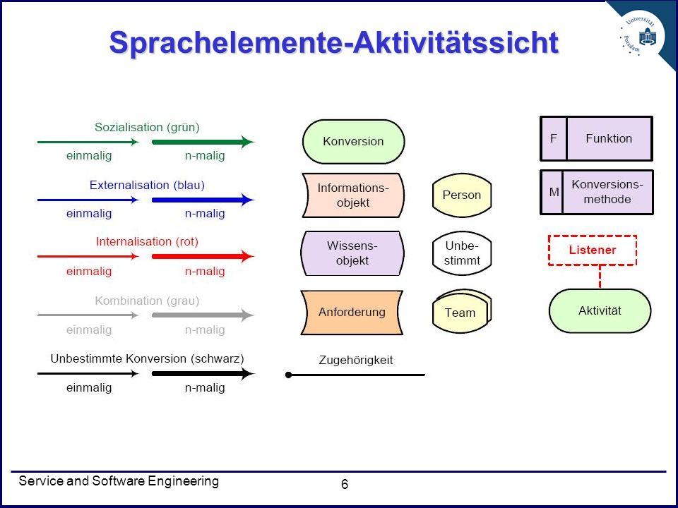 Service and Software Engineering 17 Aktivitätssicht 2 1 3