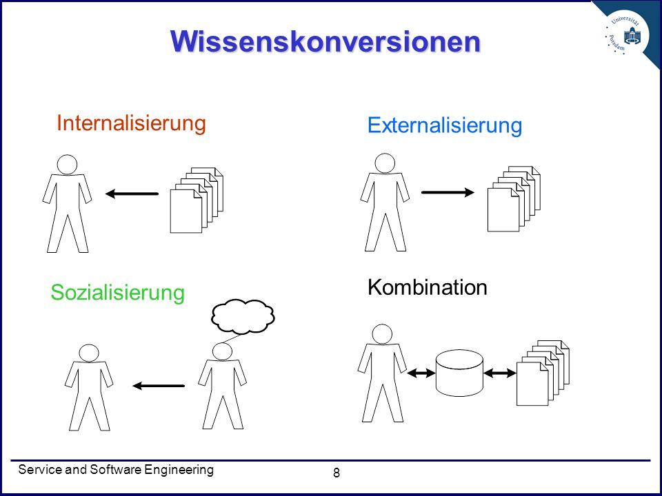 Service and Software Engineering 8 Wissenskonversionen Internalisierung Externalisierung Sozialisierung Kombination