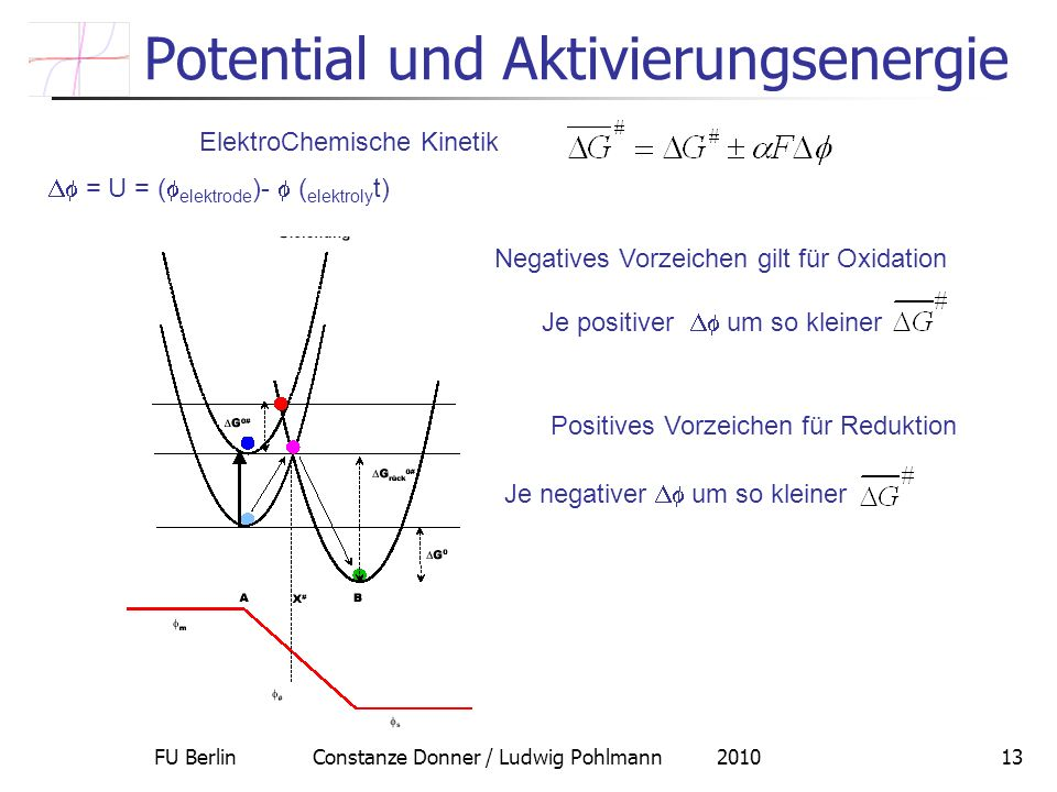 FU Berlin Constanze Donner / Ludwig Pohlmann 201013 Potential und Aktivierungsenergie ElektroChemische Kinetik = U = ( elektrode )- ( elektroly t) Neg