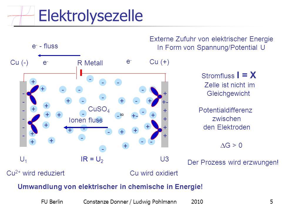 FU Berlin Constanze Donner / Ludwig Pohlmann 20105 Elektrolysezelle R Metall Cu (-) Cu (+) Stromfluss I = X Zelle ist nicht im Gleichgewicht Potential