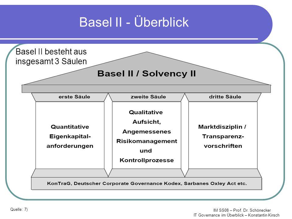 IM SS08 – Prof. Dr. Schönecker IT Governance im Überblick – Konstantin Kirsch Basel II - Überblick Basel II besteht aus insgesamt 3 Säulen Quelle: 7)