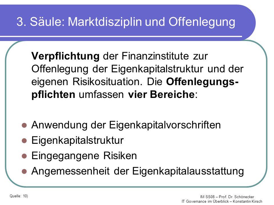 IM SS08 – Prof. Dr. Schönecker IT Governance im Überblick – Konstantin Kirsch 3. Säule: Marktdisziplin und Offenlegung Verpflichtung der Finanzinstitu