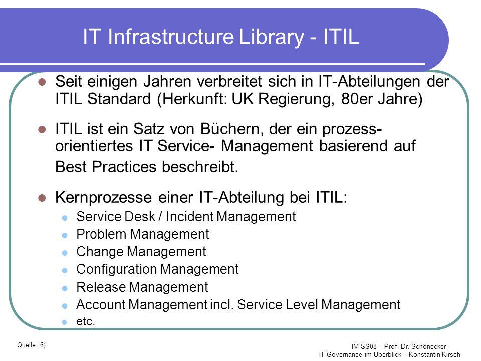 IM SS08 – Prof. Dr. Schönecker IT Governance im Überblick – Konstantin Kirsch IT Infrastructure Library - ITIL Seit einigen Jahren verbreitet sich in