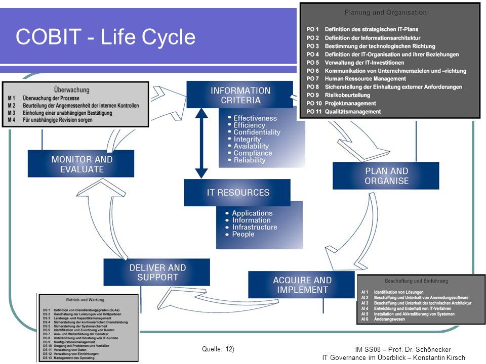 IM SS08 – Prof. Dr. Schönecker IT Governance im Überblick – Konstantin Kirsch COBIT - Life Cycle Quelle: 12)
