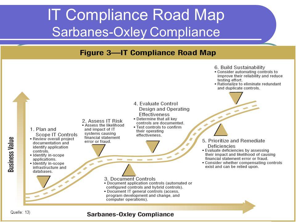 IM SS08 – Prof. Dr. Schönecker IT Governance im Überblick – Konstantin Kirsch IT Compliance Road Map Sarbanes-Oxley Compliance Quelle: 13)