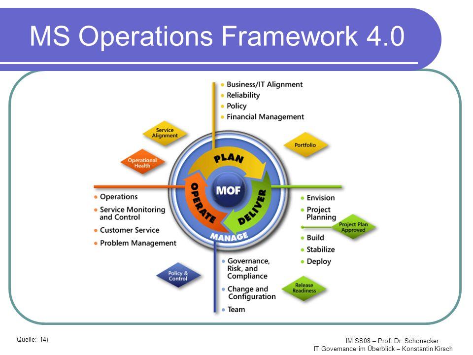 IM SS08 – Prof. Dr. Schönecker IT Governance im Überblick – Konstantin Kirsch MS Operations Framework 4.0 Quelle: 14)