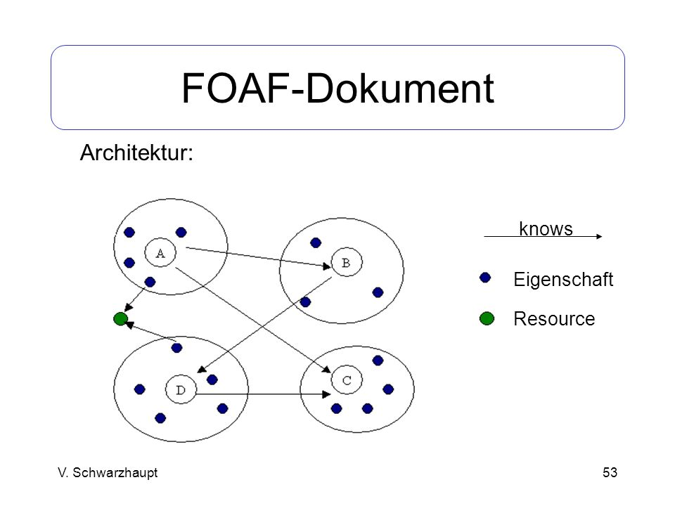 53 FOAF-Dokument V. Schwarzhaupt Architektur: knows Eigenschaft Resource