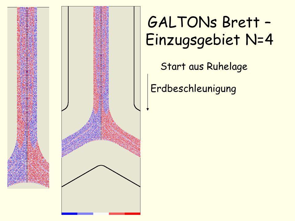GALTONs Brett – Einzugsgebiet N=4 Start aus Ruhelage Erdbeschleunigung