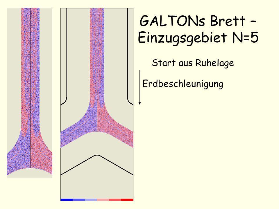 GALTONs Brett – Einzugsgebiet N=5 Start aus Ruhelage Erdbeschleunigung