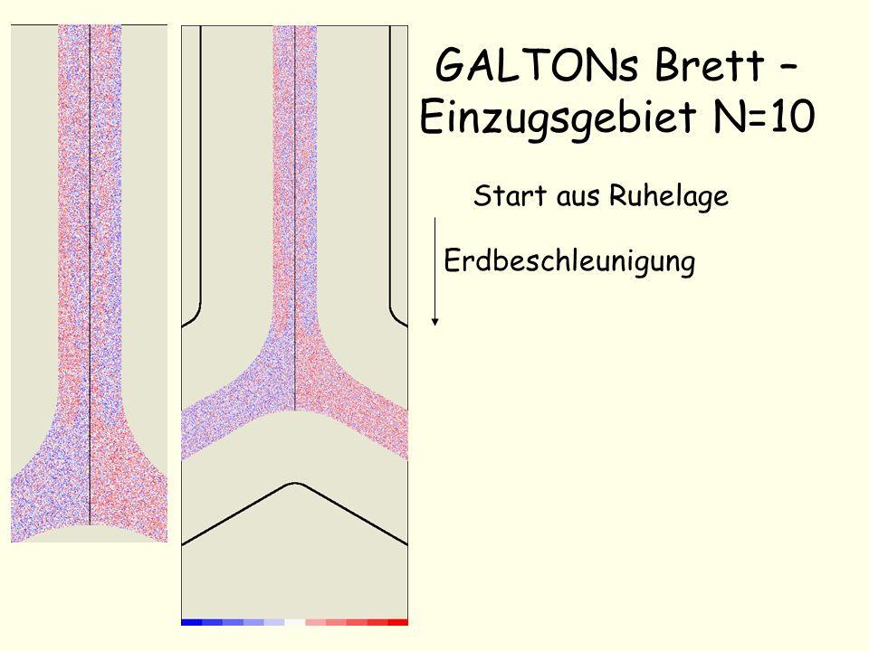 GALTONs Brett – Einzugsgebiet N=10 Start aus Ruhelage Erdbeschleunigung