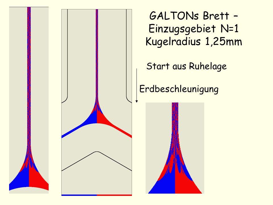 GALTONs Brett – Einzugsgebiet N=1 Kugelradius 1,25mm Start aus Ruhelage Erdbeschleunigung