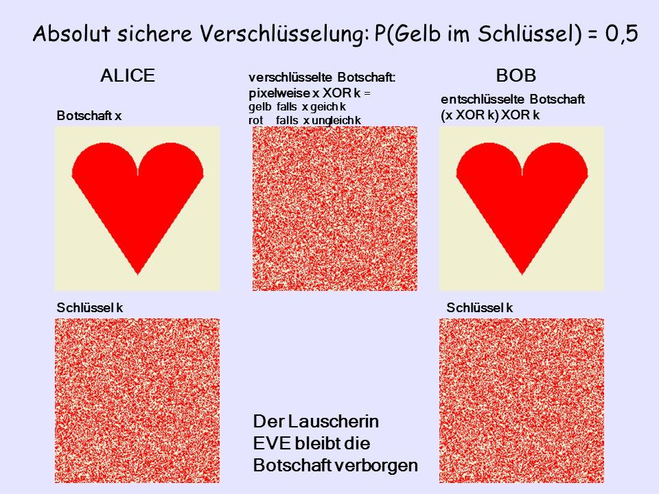 Absolut sichere Verschlüsselung: P(Gelb im Schlüssel) = 0,5 Botschaft x Schlüssel k verschlüsselte Botschaft: pixelweise x XOR k = gelb falls x geich