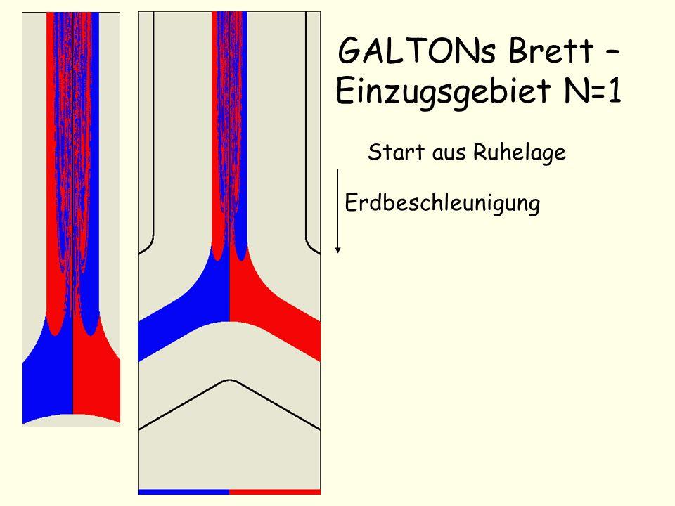 GALTONs Brett – Einzugsgebiet N=2 Start aus Ruhelage Erdbeschleunigung