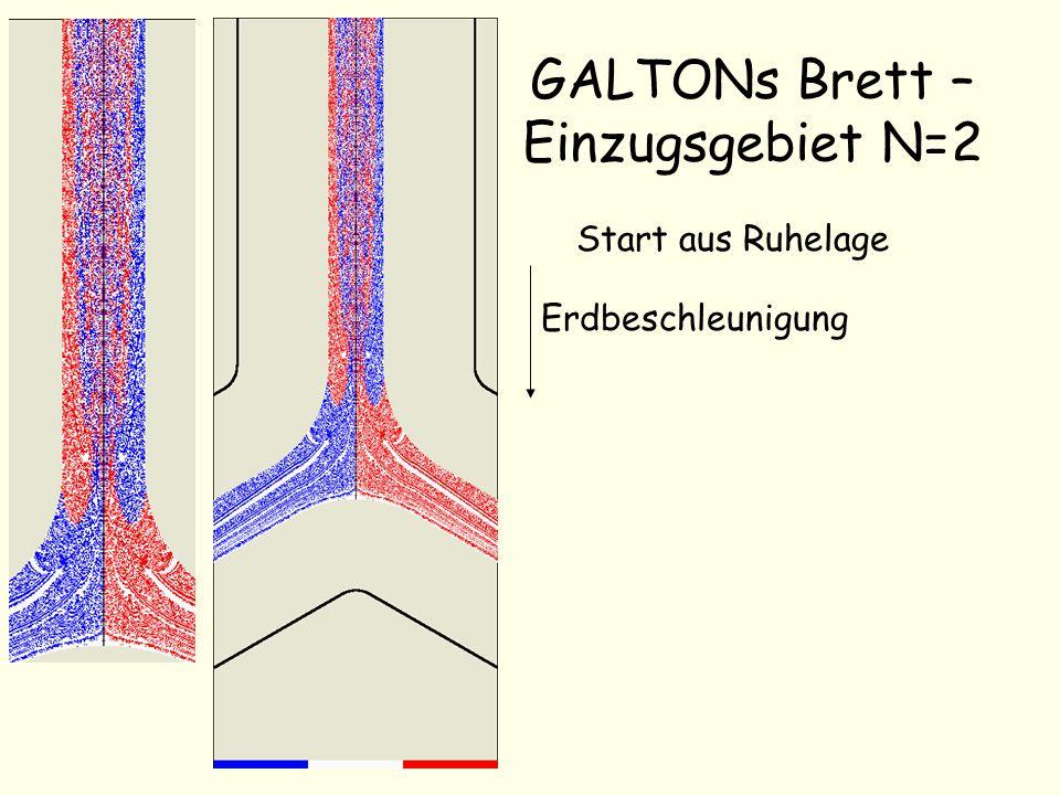 GALTONs Brett – Einzugsgebiet N=3 Start aus Ruhelage Erdbeschleunigung