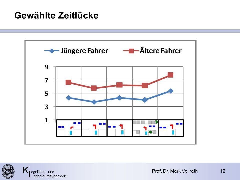 K ognitions- und I ngenieurpsychologie Prof. Dr. Mark Vollrath12 Gewählte Zeitlücke