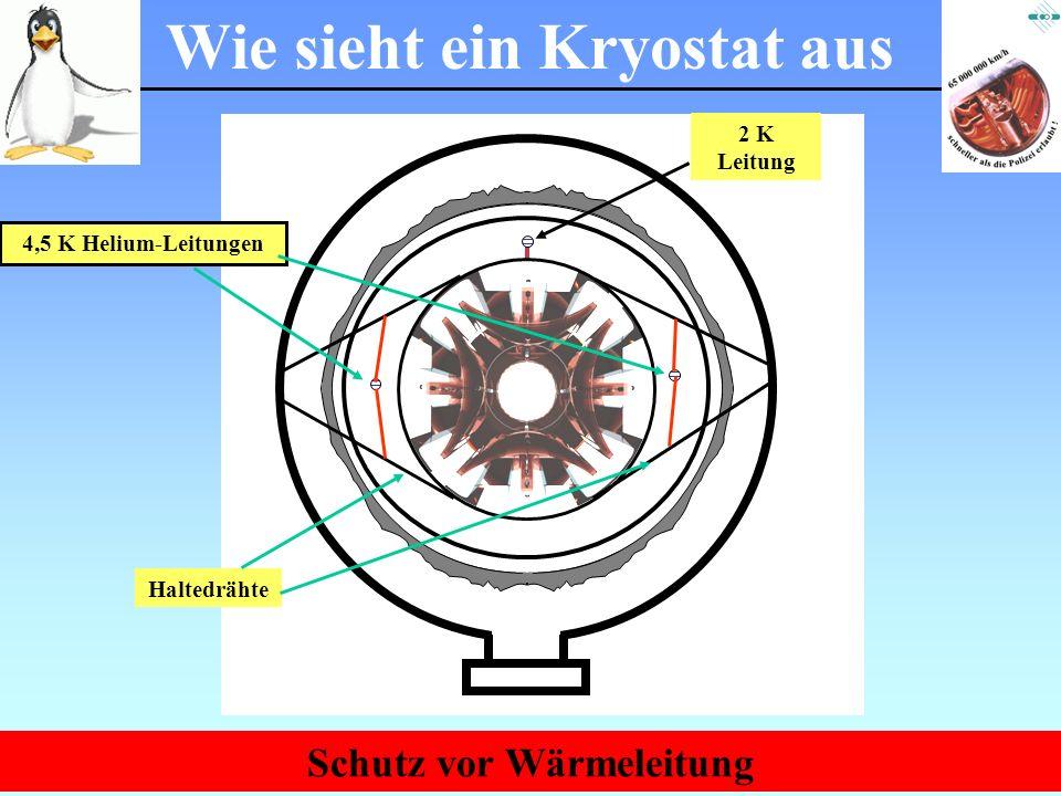 Physik am Samstagmorgen März 2007 4,5 K Helium-Leitungen Wie sieht ein Kryostat aus Schutz vor Wärmeleitung 2 K Leitung Haltedrähte
