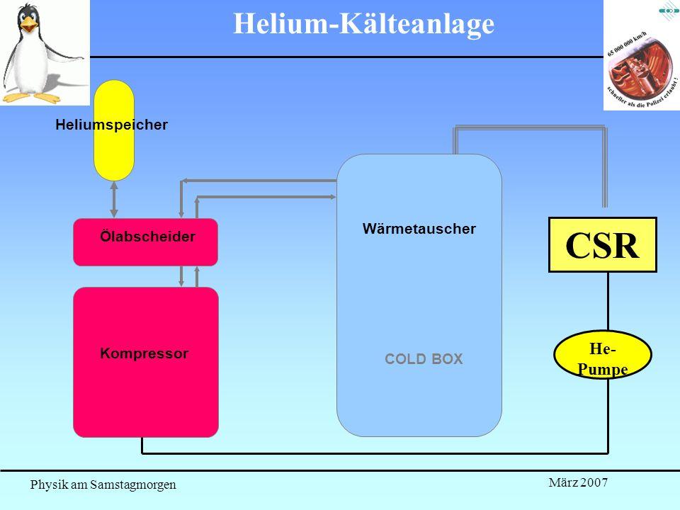 Physik am Samstagmorgen März 2007 Kompressor Ölabscheider COLD BOX Heliumspeicher Helium-Kälteanlage CSR He- Pumpe Wärmetauscher