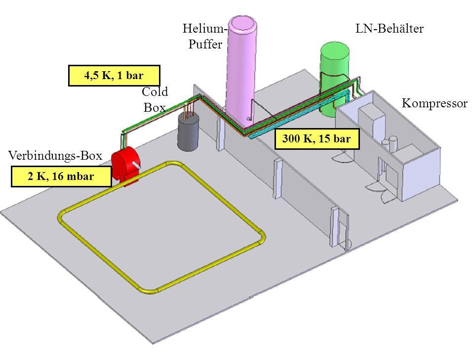 Physik am Samstagmorgen März 2007 Verbindungs-Box Cold Box Helium- Puffer Kompressor LN-Behälter 300 K, 15 bar 4,5 K, 1 bar 2 K, 16 mbar