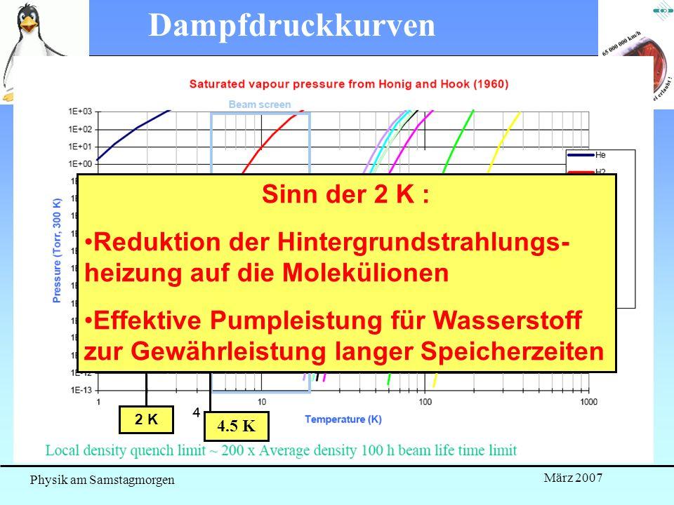 Physik am Samstagmorgen März 2007 Dampfdruckkurven 4 4.5 K H2H2 2 K Sinn der 2 K : Reduktion der Hintergrundstrahlungs- heizung auf die Molekülionen E