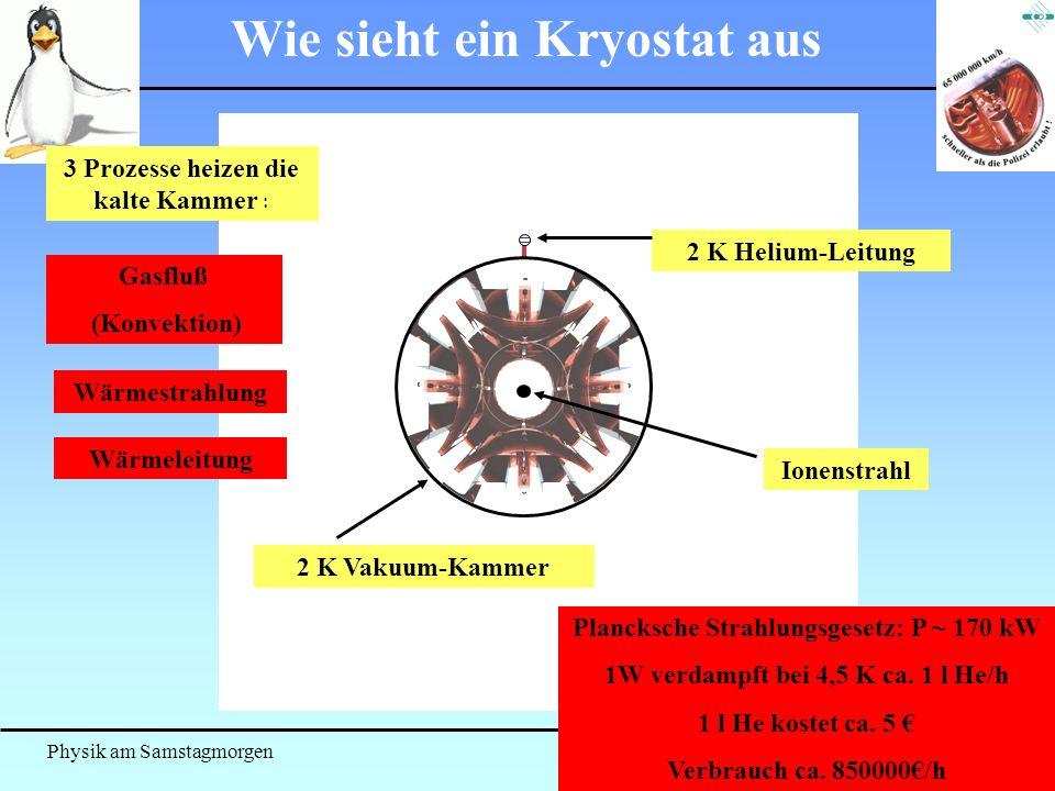 Physik am Samstagmorgen März 2007 Wie sieht ein Kryostat aus 2 K Vakuum-Kammer 2 K Helium-Leitung 3 Prozesse heizen die kalte Kammer : Gasfluß (Konvek