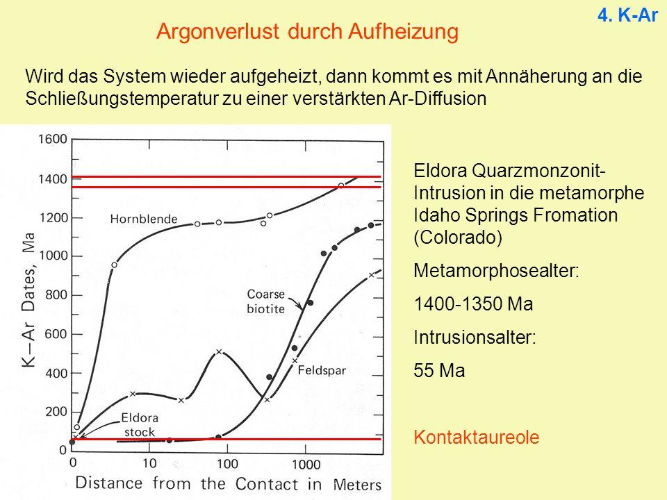 Argonverlust durch Aufheizung Wird das System wieder aufgeheizt, dann kommt es mit Annäherung an die Schließungstemperatur zu einer verstärkten Ar-Diffusion Eldora Quarzmonzonit- Intrusion in die metamorphe Idaho Springs Fromation (Colorado) Metamorphosealter: 1400-1350 Ma Intrusionsalter: 55 Ma Kontaktaureole