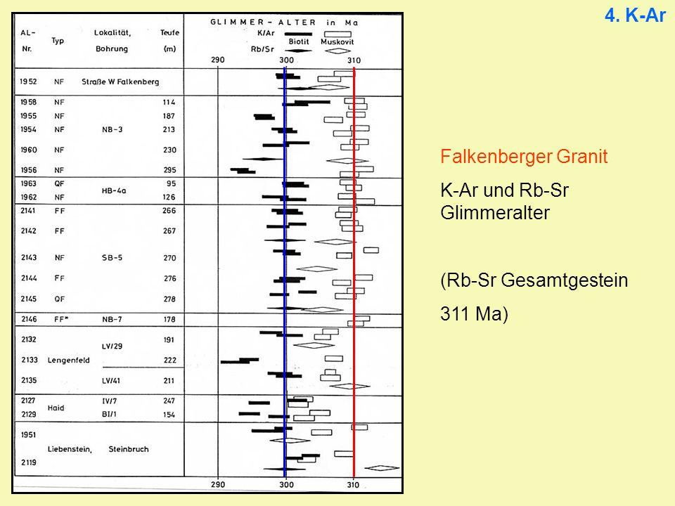 Falkenberger Granit K-Ar und Rb-Sr Glimmeralter (Rb-Sr Gesamtgestein 311 Ma)