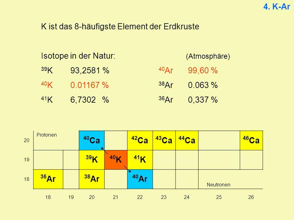 4. K-Ar K ist das 8-häufigste Element der Erdkruste Isotope in der Natur: (Atmosphäre) 39 K93,2581 % 40 Ar99,60 % 40 K0.01167 % 38 Ar0.063 % 41 K6,730