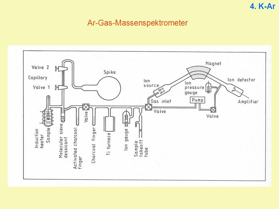4. K-Ar Ar-Gas-Massenspektrometer
