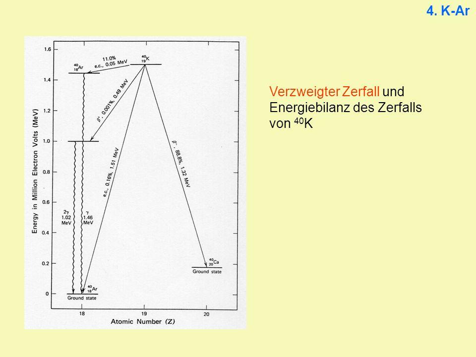 Verzweigter Zerfall und Energiebilanz des Zerfalls von 40 K 4. K-Ar