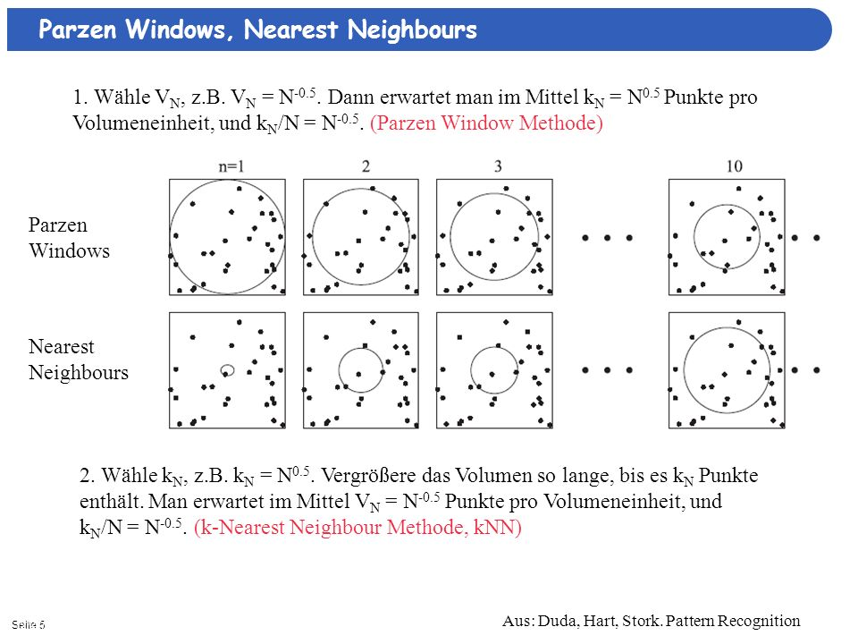 Seite 512/27/2013| Aus: Duda, Hart, Stork.Pattern Recognition Parzen Windows Nearest Neighbours 1.
