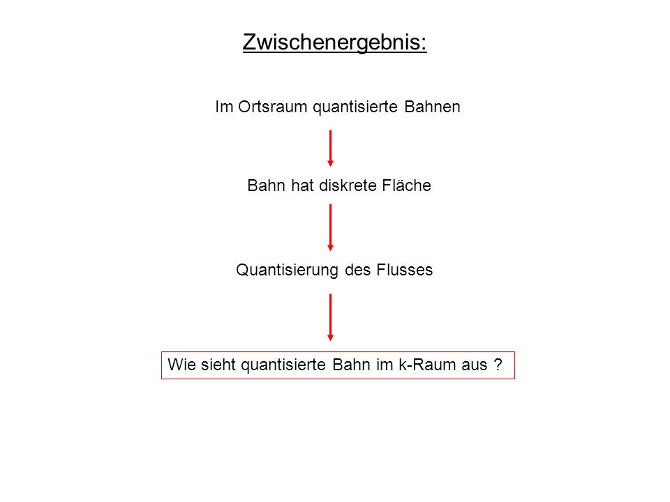 Zwischenergebnis: Im Ortsraum quantisierte Bahnen Bahn hat diskrete Fläche Quantisierung des Flusses Wie sieht quantisierte Bahn im k-Raum aus ?