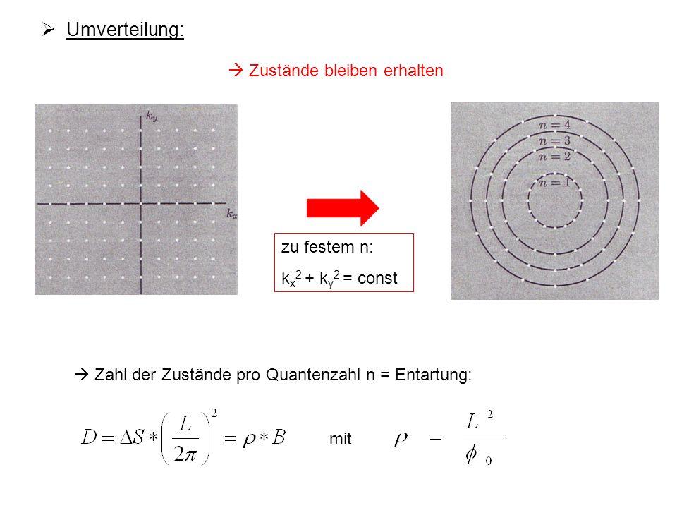 Umverteilung: zu festem n: k x 2 + k y 2 = const Zustände bleiben erhalten Zahl der Zustände pro Quantenzahl n = Entartung: mit