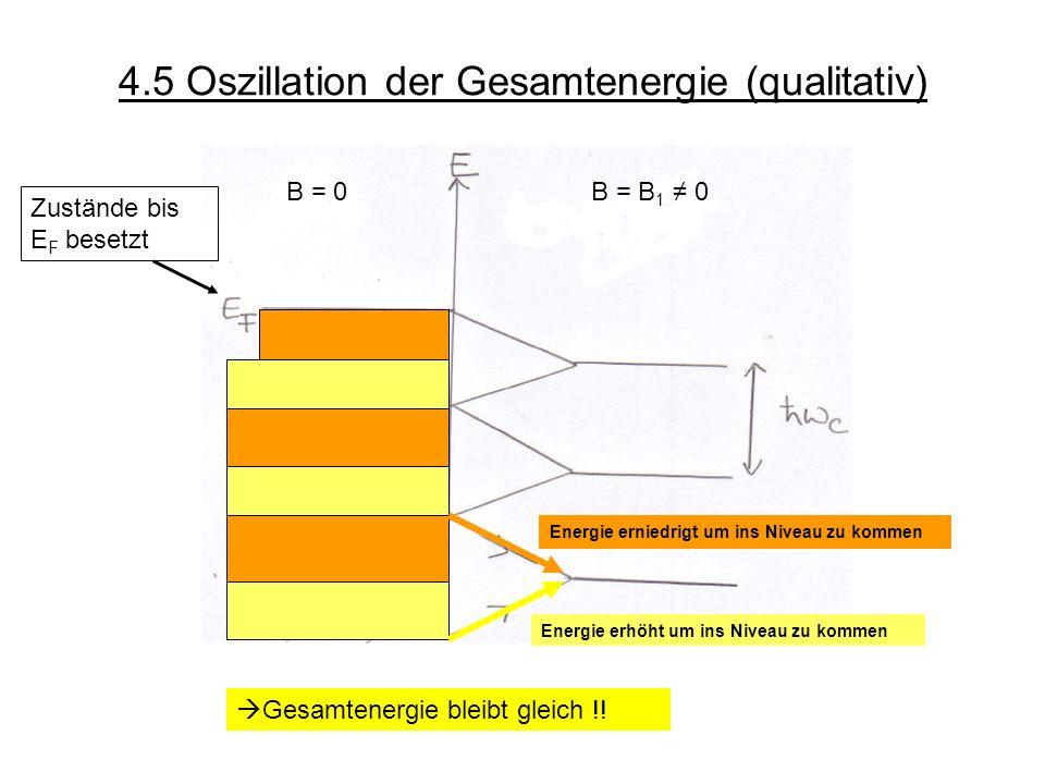 4.5 Oszillation der Gesamtenergie (qualitativ) B = 0B = B 1 0 Zustände bis E F besetzt Energie erhöht um ins Niveau zu kommen Energie erniedrigt um in