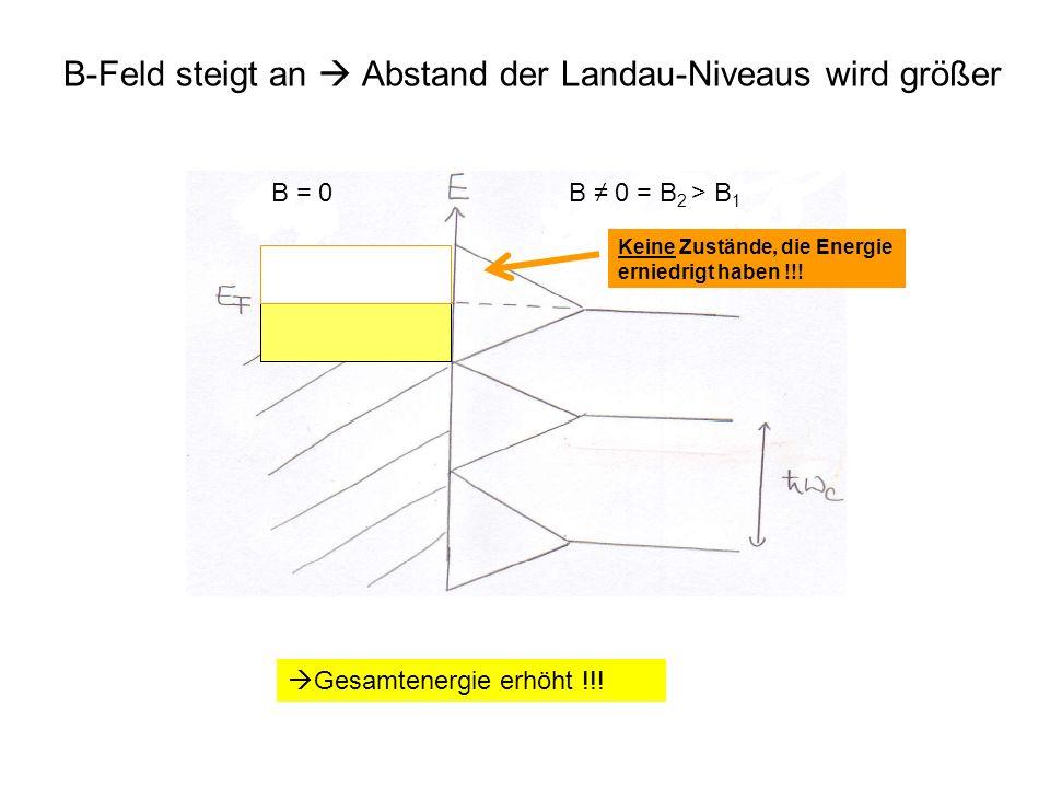 B-Feld steigt an Abstand der Landau-Niveaus wird größer B = 0B 0 = B 2 > B 1 Keine Zustände, die Energie erniedrigt haben !!! E F ( B = 0)E F ( B = B